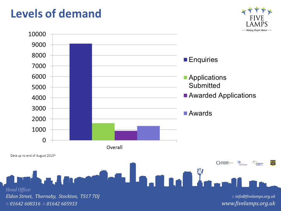 Levels of demand Data up to end of August 2013*