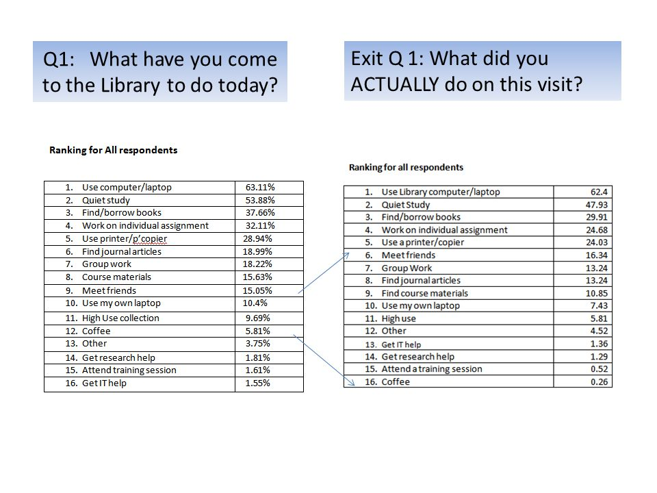 Q1: What have you come to the Library to do today.