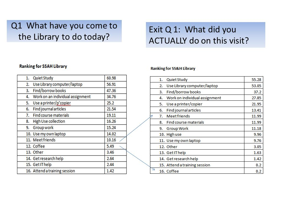 Q1 What have you come to the Library to do today Exit Q 1: What did you ACTUALLY do on this visit