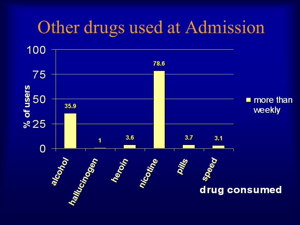 Other drugs used at Admission