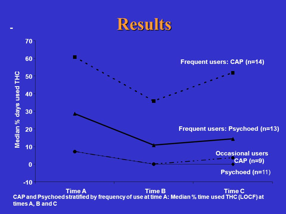 Results Time ATime BTime C Median % days used THC Frequent users: CAP (n=14) Frequent users: Psychoed (n=13) CAP (n=9) Psychoed (n=11) Occasional users : CAP and Psychoed stratified by frequency of use at time A: Median % time used THC (LOCF) at times A, B and C