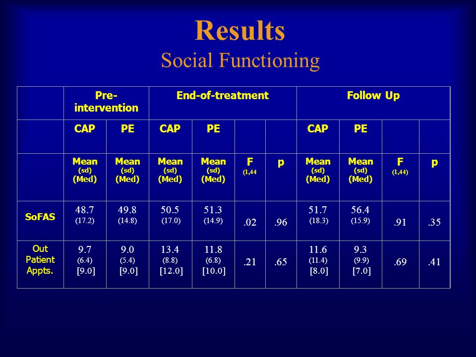 Results Social Functioning Pre- intervention End-of-treatmentFollow Up CAPPECAPPE CAPPE Mean (sd) (Med) Mean (sd) (Med) Mean (sd) (Med) Mean (sd) (Med) F (1,44 p Mean (sd) (Med) Mean (sd) (Med) F (1,44) p SoFAS 48.7 (17.2) 49.8 (14.8) 50.5 (17.0) 51.3 (14.9) (18.3) 56.4 (15.9) Out Patient Appts.