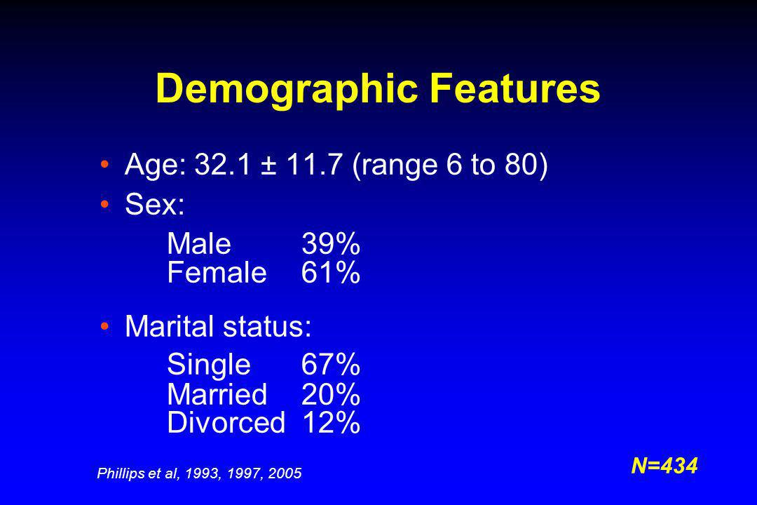 Demographic Features Age: 32.1 ± 11.7 (range 6 to 80) Sex: Male39% Female61% Marital status: Single67% Married20% Divorced12% N=434 Phillips et al, 19