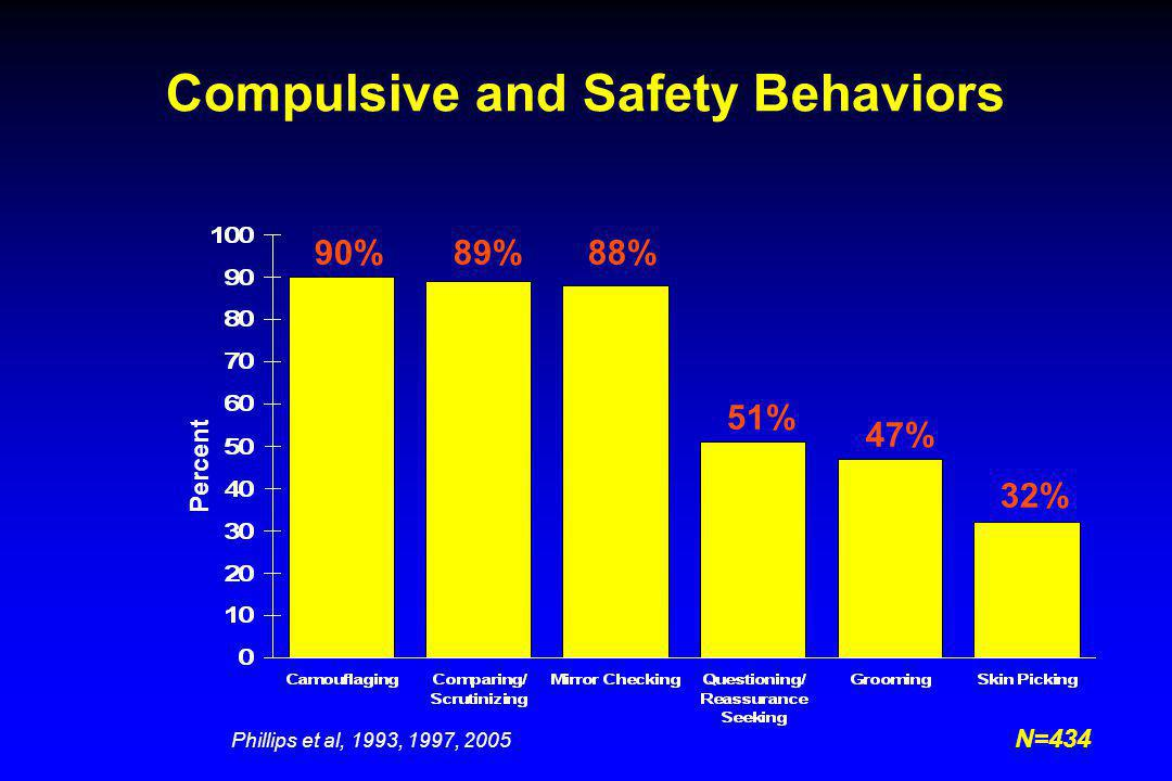 Compulsive and Safety Behaviors Percent 90%89%88% 51% 47% 32% Phillips et al, 1993, 1997, 2005 N=434