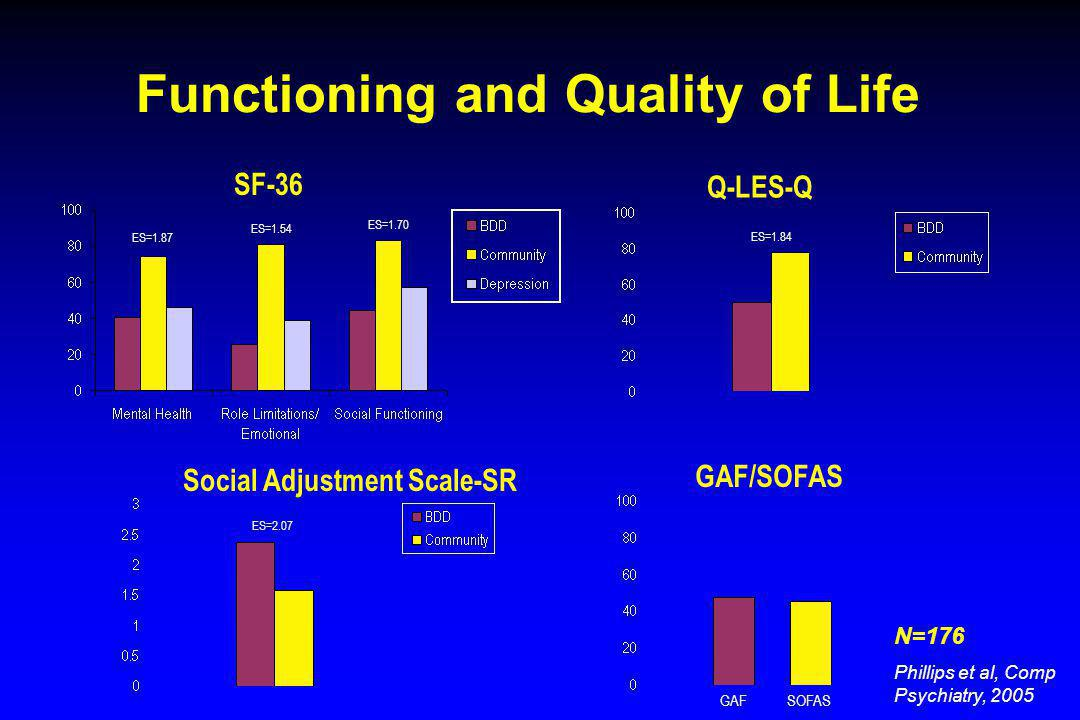 Functioning and Quality of Life SF-36 Q-LES-Q GAF/SOFAS Social Adjustment Scale-SR ES=1.87 ES=1.54 ES=1.70 GAFSOFAS ES=1.84 ES=2.07 N=176 Phillips et