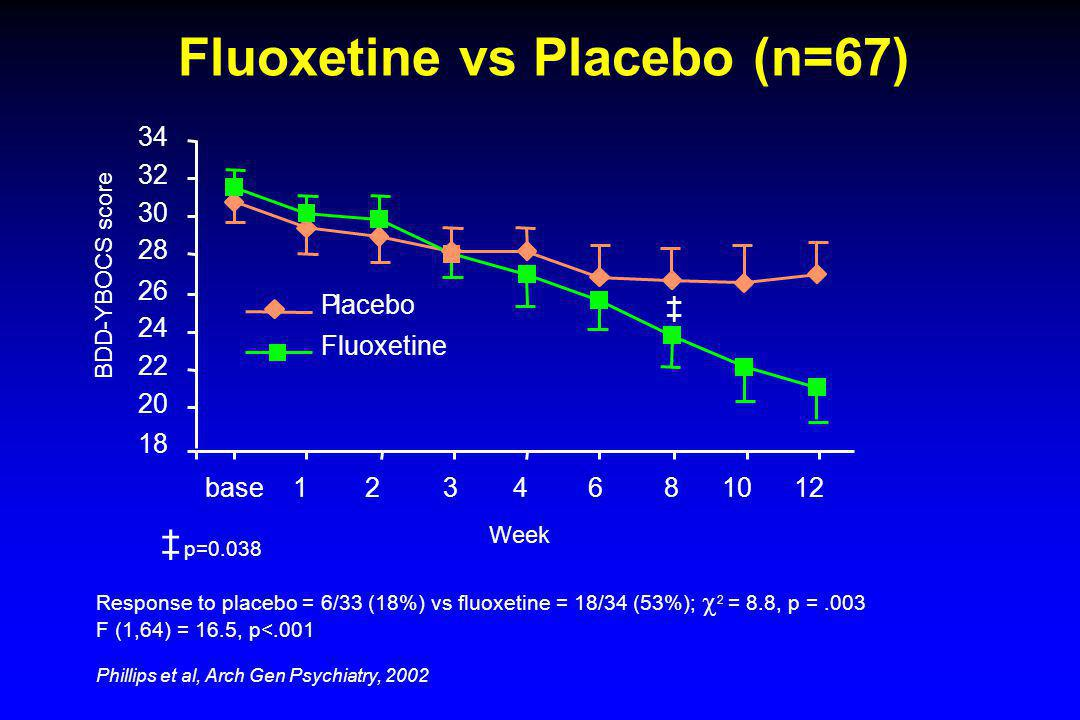 BDD-YBOCS score Fluoxetine vs Placebo (n=67) 20 22 24 26 28 30 32 34 base 1 2 3 4 6 8 10 12 Week Placebo Fluoxetine 18 p=0.038 Response to placebo = 6