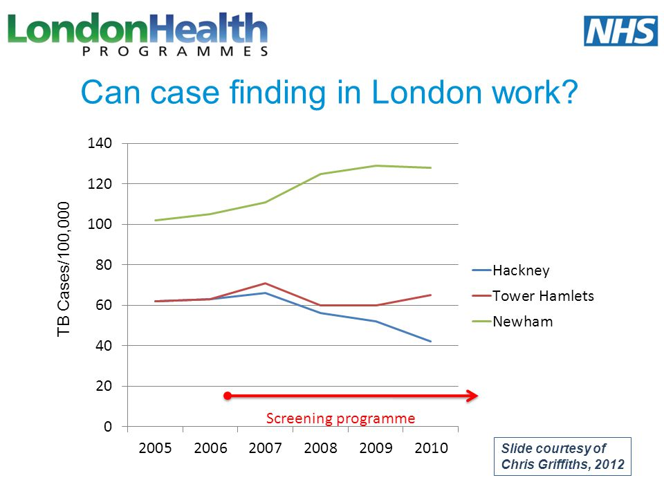 Can case finding in London work? Screening programme Slide courtesy of Chris Griffiths, 2012 TB Cases/100,000