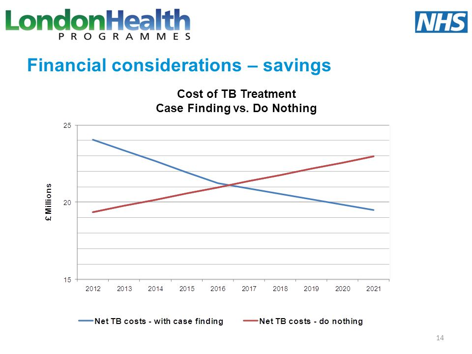 Financial considerations – savings 14 Cost of TB Treatment Case Finding vs. Do Nothing