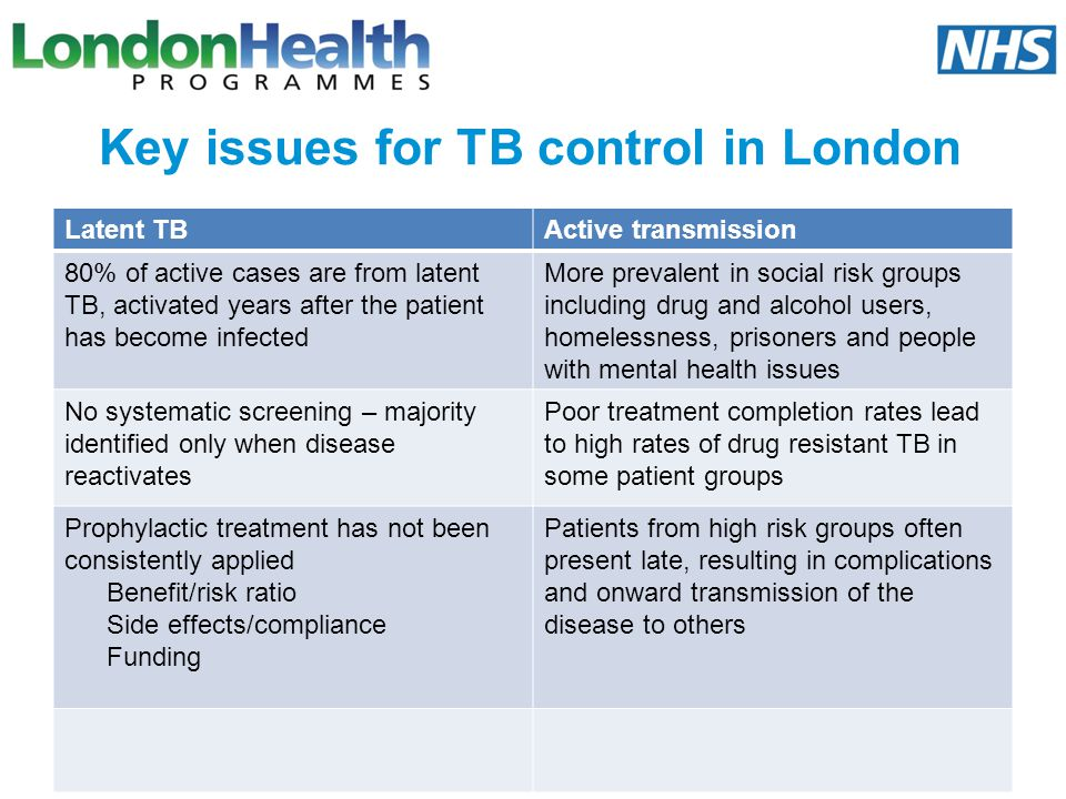Key issues for TB control in London Latent TBActive transmission 80% of active cases are from latent TB, activated years after the patient has become