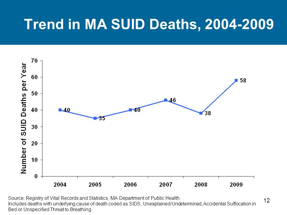 12 Trend in MA SUID Deaths, 2004-2009 Source: Registry of Vital Records and Statistics, MA Department of Public Health Includes deaths with underlying