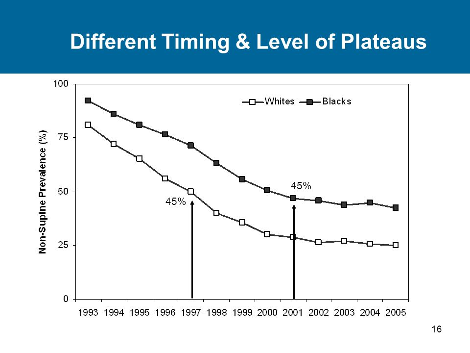 16 Different Timing & Level of Plateaus 45%