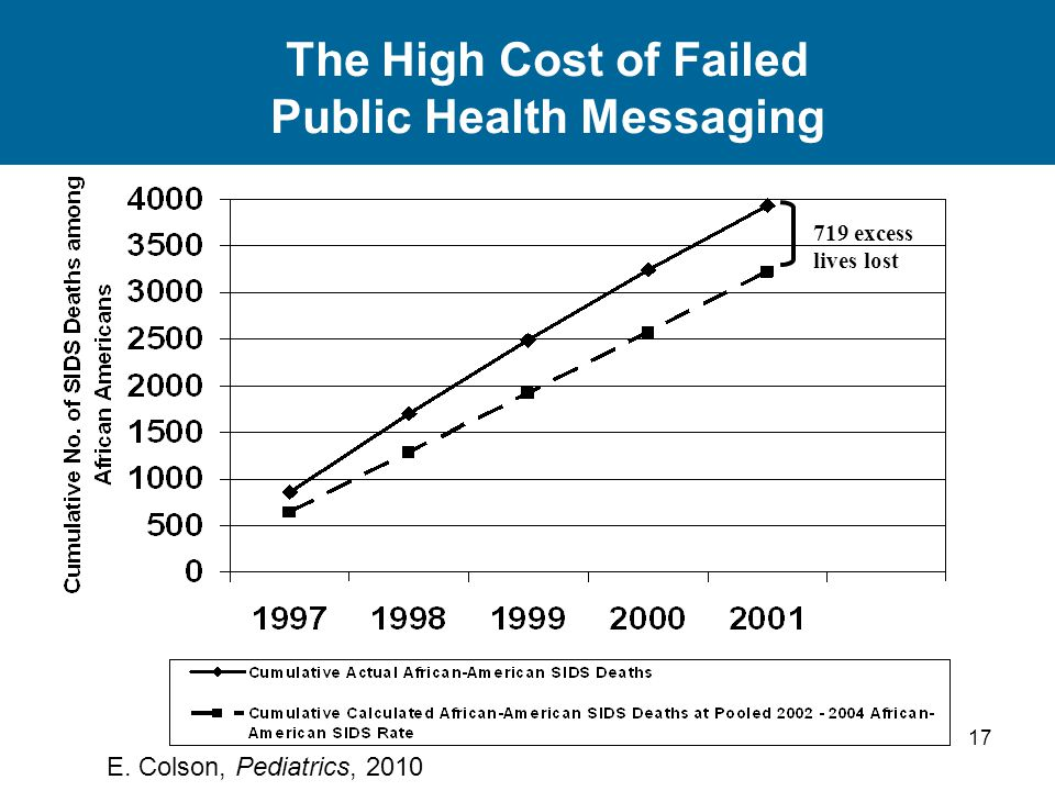 17 The High Cost of Failed Public Health Messaging 719 excess lives lost E. Colson, Pediatrics, 2010