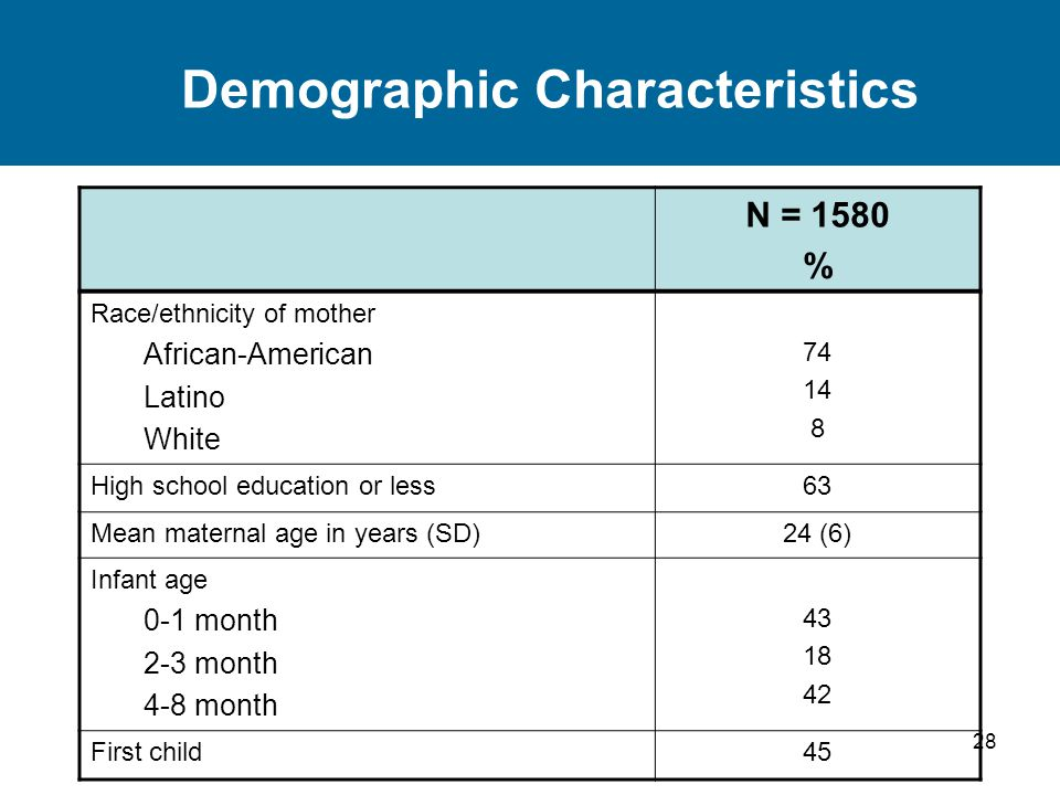 28 Demographic Characteristics N = 1580 % Race/ethnicity of mother African-American Latino White 74 14 8 High school education or less63 Mean maternal