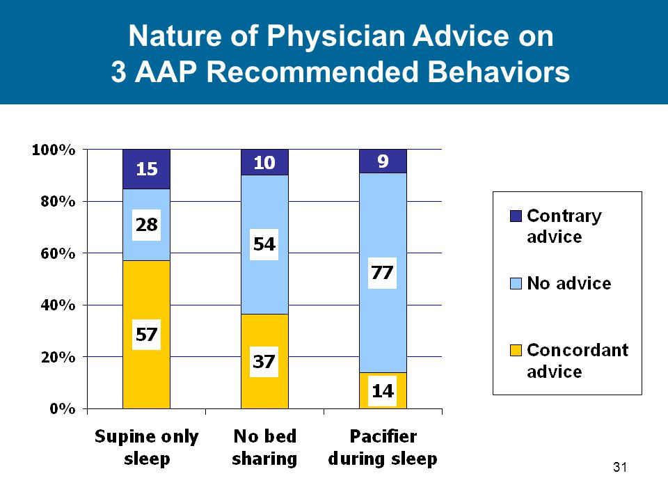 31 Nature of Physician Advice on 3 AAP Recommended Behaviors