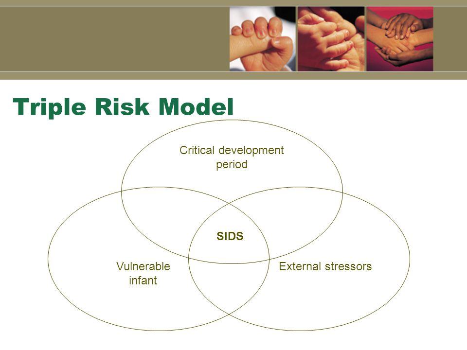 Triple Risk Model SIDS Critical development period External stressorsVulnerable infant
