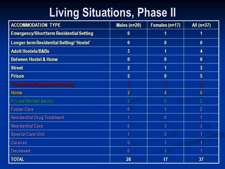 Living Situations, Phase II ACCOMMODATION TYPE Males (n=20) Females (n=17) All (n=37) Emergency/Short term Residential Setting 011 Longer-term Residential Setting/ Hostel 000 Adult Hostels/B&Bs 314 Between Hostel & Home 000 Street213 Prison505 Transitional/Supported Housing 448 Home246 Private Rented Sector 202 Foster Care 012 Residential Drug Treatment 101 Residential Care 033 Special Care Unit 101 Caravan011 Deceased011 TOTAL201737