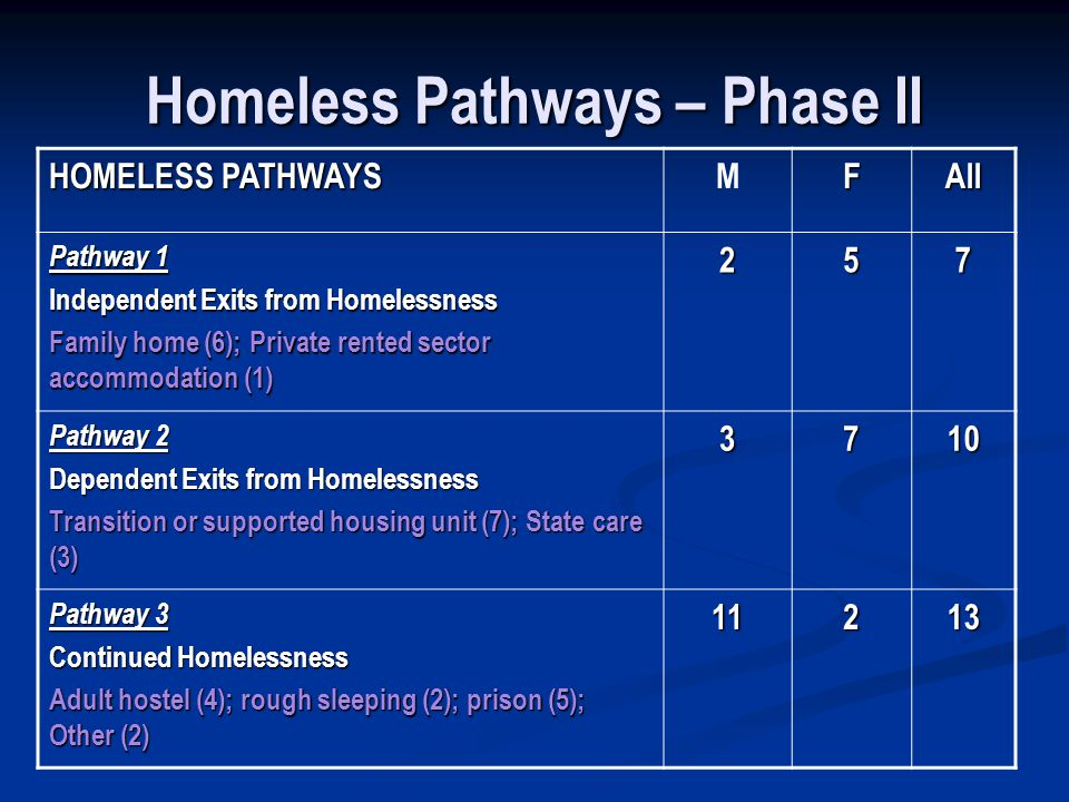 Homeless Pathways – Phase II HOMELESS PATHWAYS MFAll Pathway 1 Independent Exits from Homelessness Family home (6); Private rented sector accommodation (1) 257 Pathway 2 Dependent Exits from Homelessness Transition or supported housing unit (7); State care (3) 3710 Pathway 3 Continued Homelessness Adult hostel (4); rough sleeping (2); prison (5); Other (2) 11213