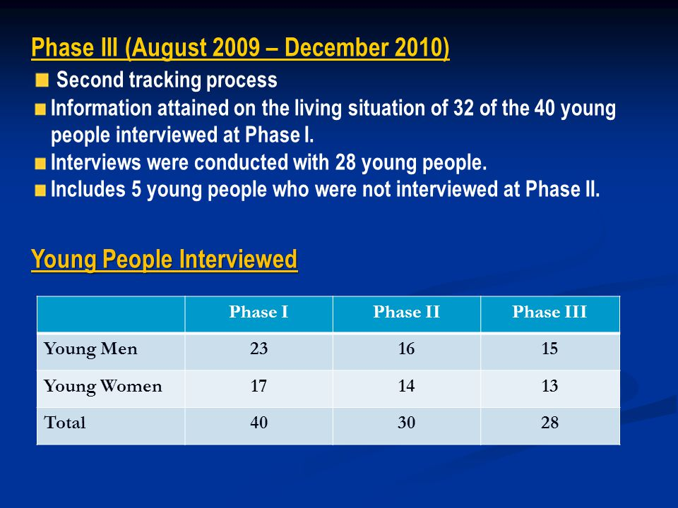 Phase IPhase IIPhase III Young Men231615 Young Women171413 Total403028 Phase III (August 2009 – December 2010) Second tracking process Information attained on the living situation of 32 of the 40 young people interviewed at Phase I.
