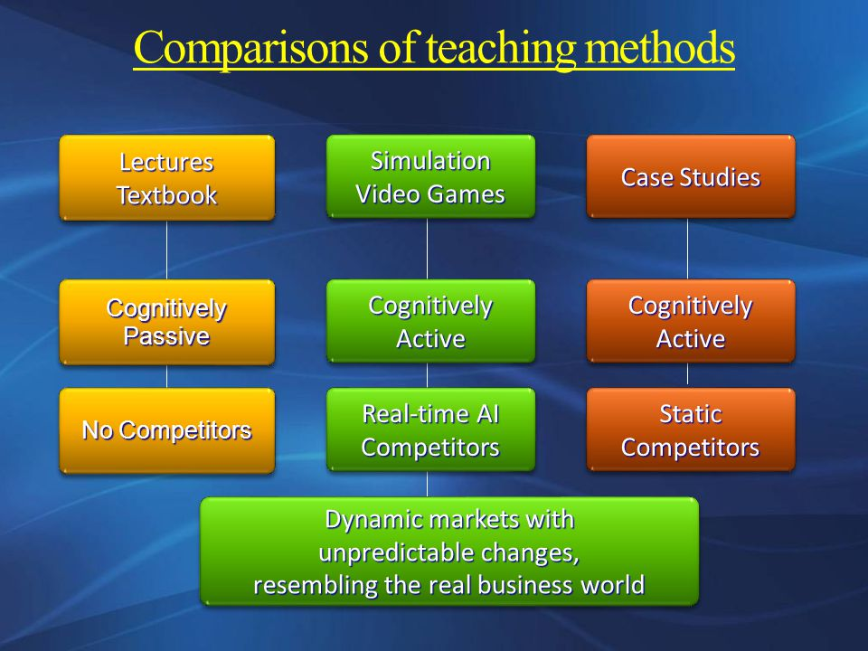 Comparisons of teaching methods Cognitively Active Cognitively Passive Lectures Textbook Case Studies Simulation Video Games No Competitors Static Competitors Real-time AI Competitors Dynamic markets with unpredictable changes, resembling the real business world Dynamic markets with unpredictable changes, resembling the real business world