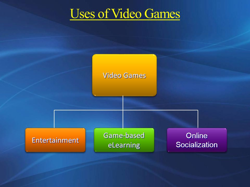 Uses of Video Games Video Games EntertainmentEntertainment Game-based eLearning Online Socialization
