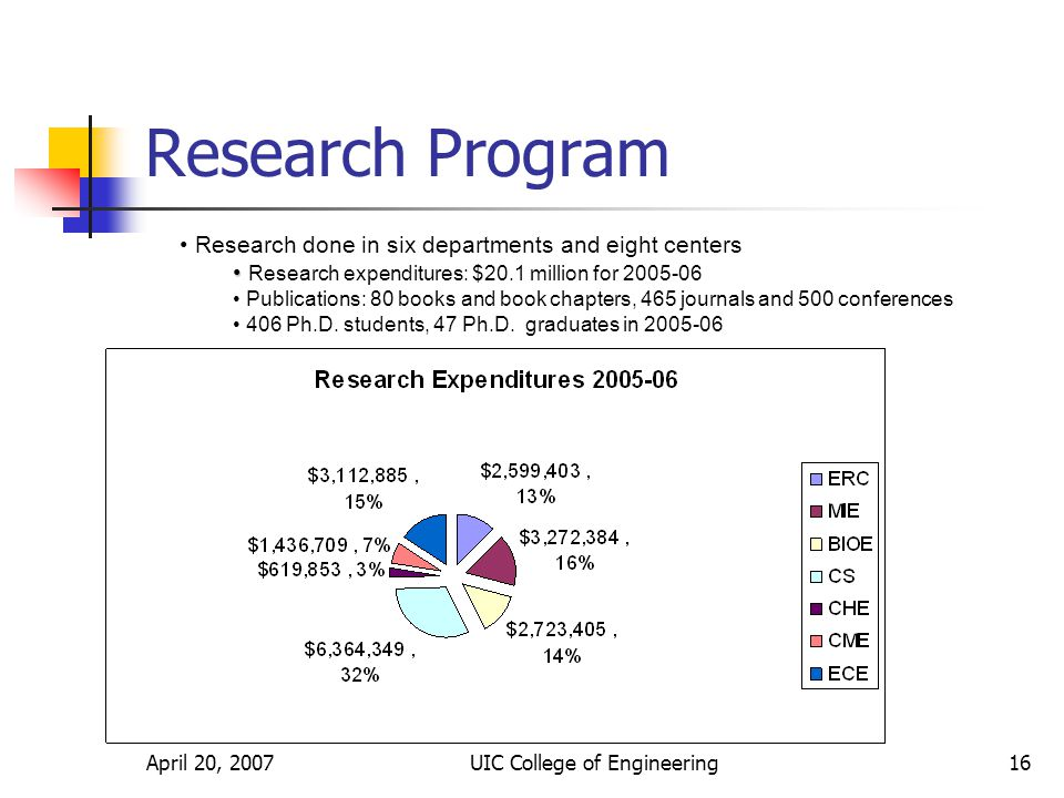 April 20, 2007UIC College of Engineering16 Research Program Research done in six departments and eight centers Research expenditures: $20.1 million for Publications: 80 books and book chapters, 465 journals and 500 conferences 406 Ph.D.