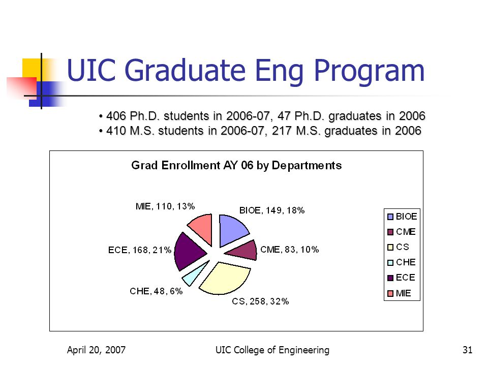 April 20, 2007UIC College of Engineering31 UIC Graduate Eng Program 406 Ph.D.