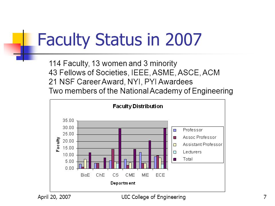 April 20, 2007UIC College of Engineering7 Faculty Status in 2007 114 Faculty, 13 women and 3 minority 43 Fellows of Societies, IEEE, ASME, ASCE, ACM 21 NSF Career Award, NYI, PYI Awardees Two members of the National Academy of Engineering