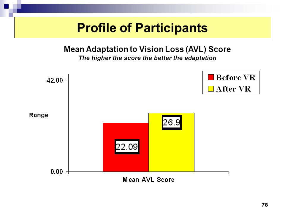 78 Profile of Participants Mean Adaptation to Vision Loss (AVL) Score The higher the score the better the adaptation Range