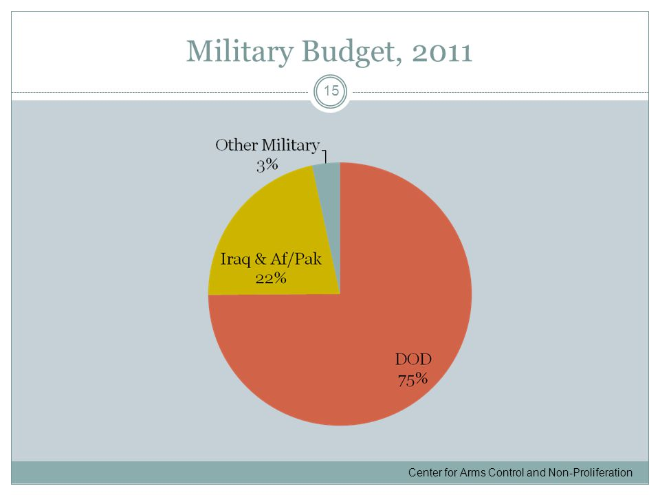 Military Budget, 2011 15 Center for Arms Control and Non-Proliferation