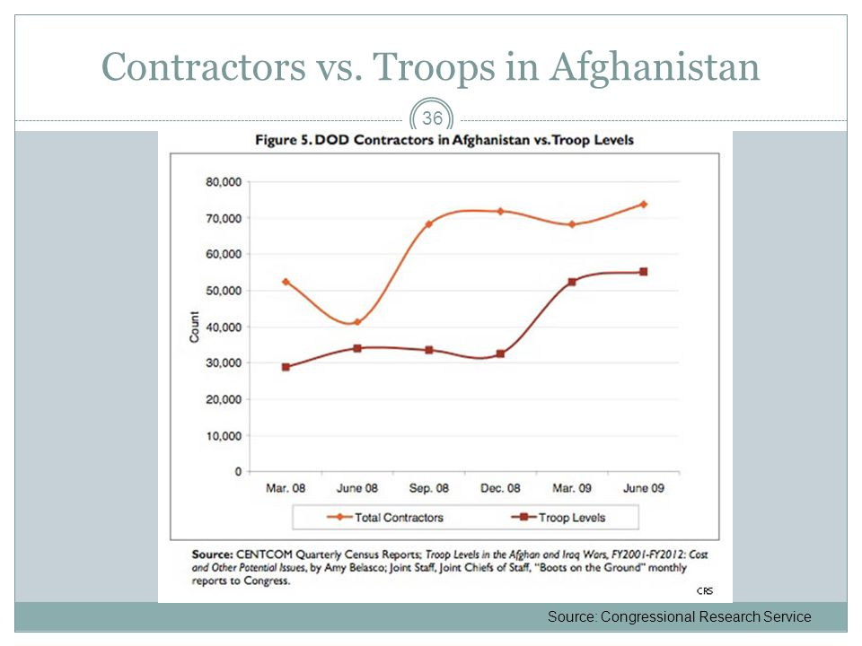 Contractors vs. Troops in Afghanistan 36 Source: Congressional Research Service