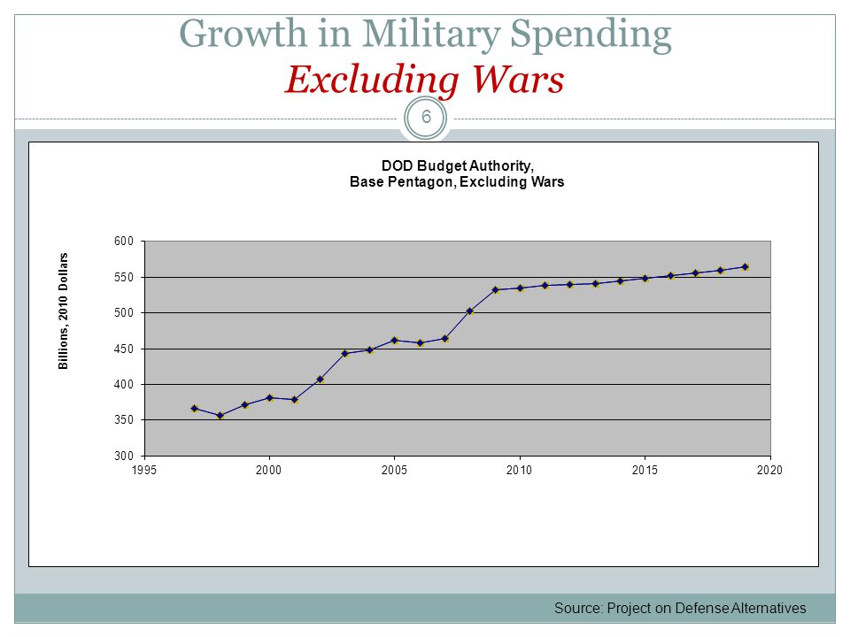 Growth in Military Spending Excluding Wars 6 Source: Project on Defense Alternatives