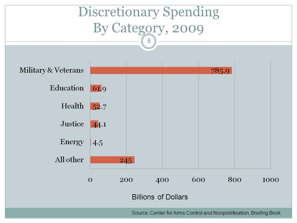 Discretionary Spending By Category, 2009 8 Billions of Dollars Source: Center for Arms Control and Nonproliferation, Briefing Book