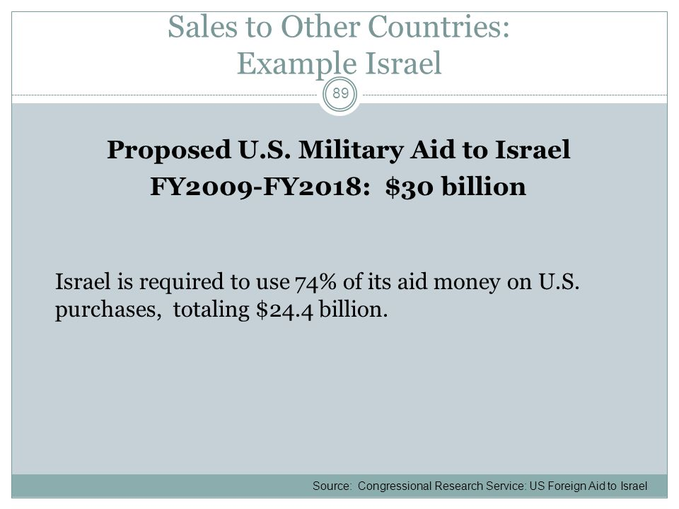 Sales to Other Countries: Example Israel Proposed U.S. Military Aid to Israel FY2009-FY2018: $30 billion Israel is required to use 74% of its aid mone