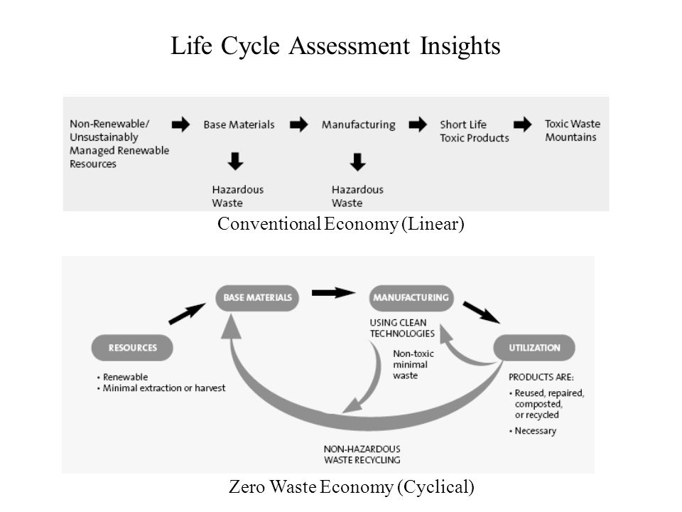 Conventional Economy (Linear) Zero Waste Economy (Cyclical) Life Cycle Assessment Insights