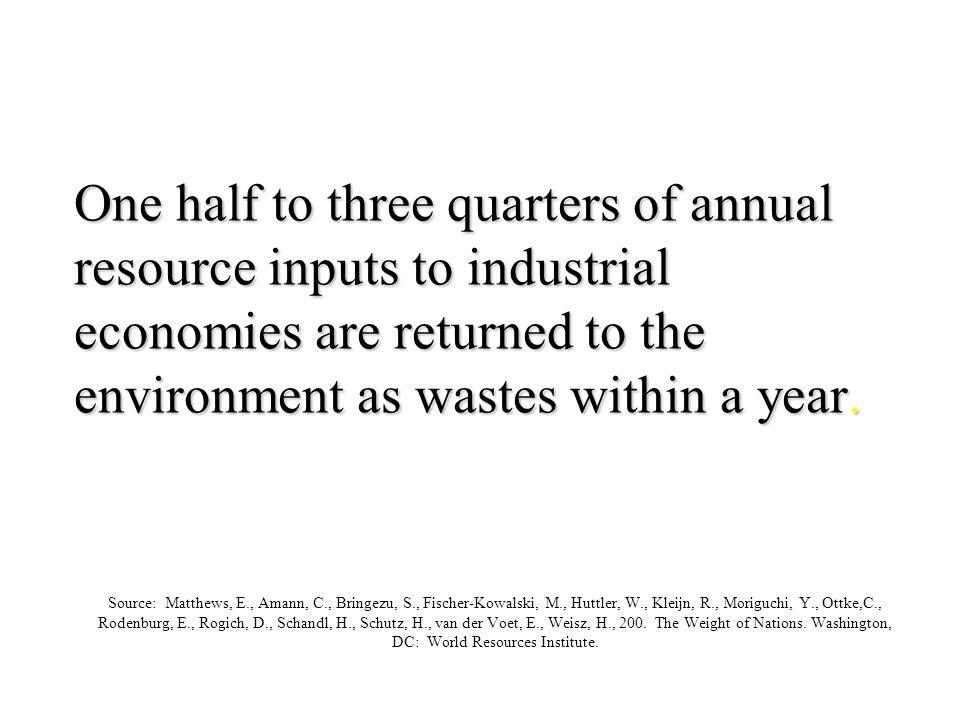 Source: Matthews, E., Amann, C., Bringezu, S., Fischer-Kowalski, M., Huttler, W., Kleijn, R., Moriguchi, Y., Ottke,C., Rodenburg, E., Rogich, D., Schandl, H., Schutz, H., van der Voet, E., Weisz, H., 200.