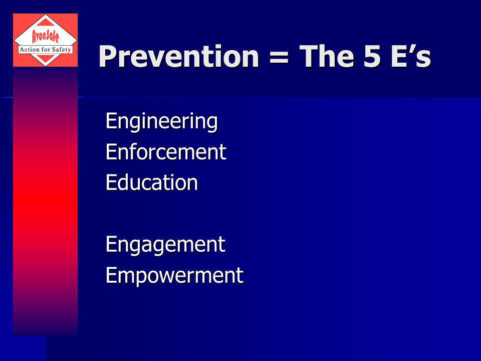 Prevention = The 5 Es EngineeringEnforcementEducationEngagementEmpowerment