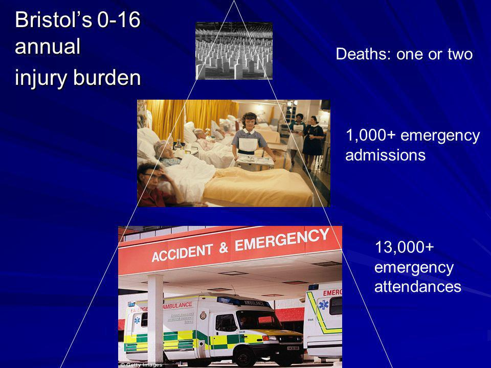 Bristols 0-16 annual injury burden Deaths: one or two 1,000+ emergency admissions 13,000+ emergency attendances