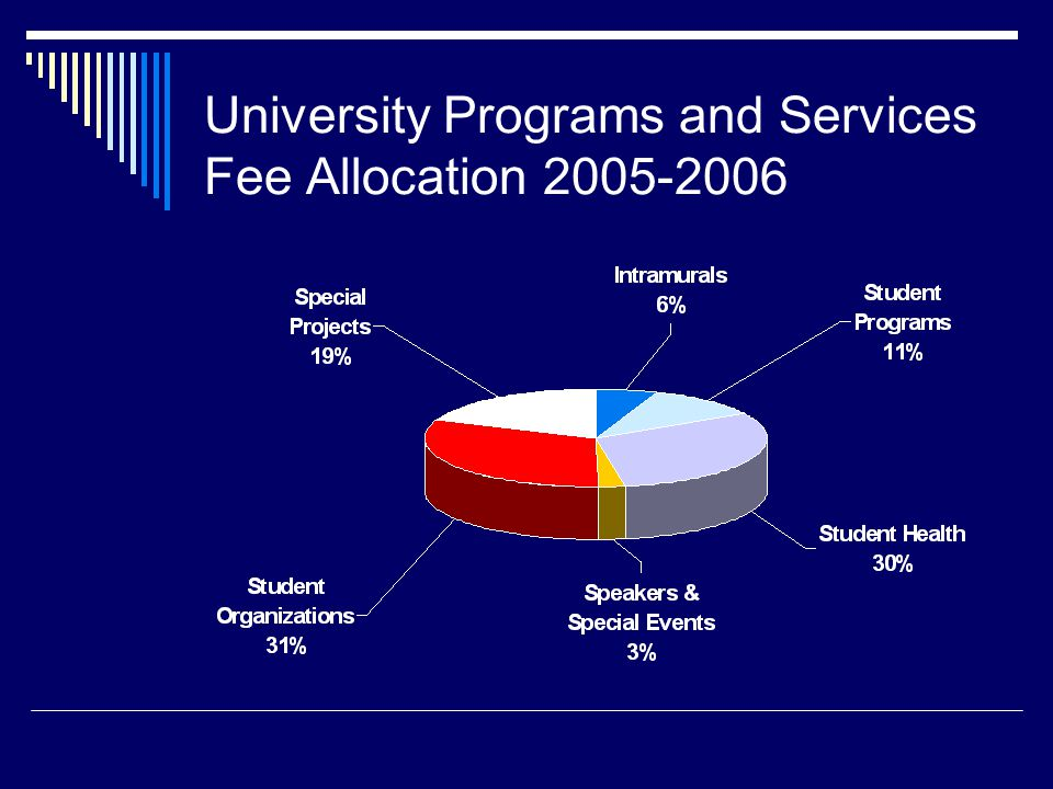 University Programs and Services Fee Allocation 2005-2006