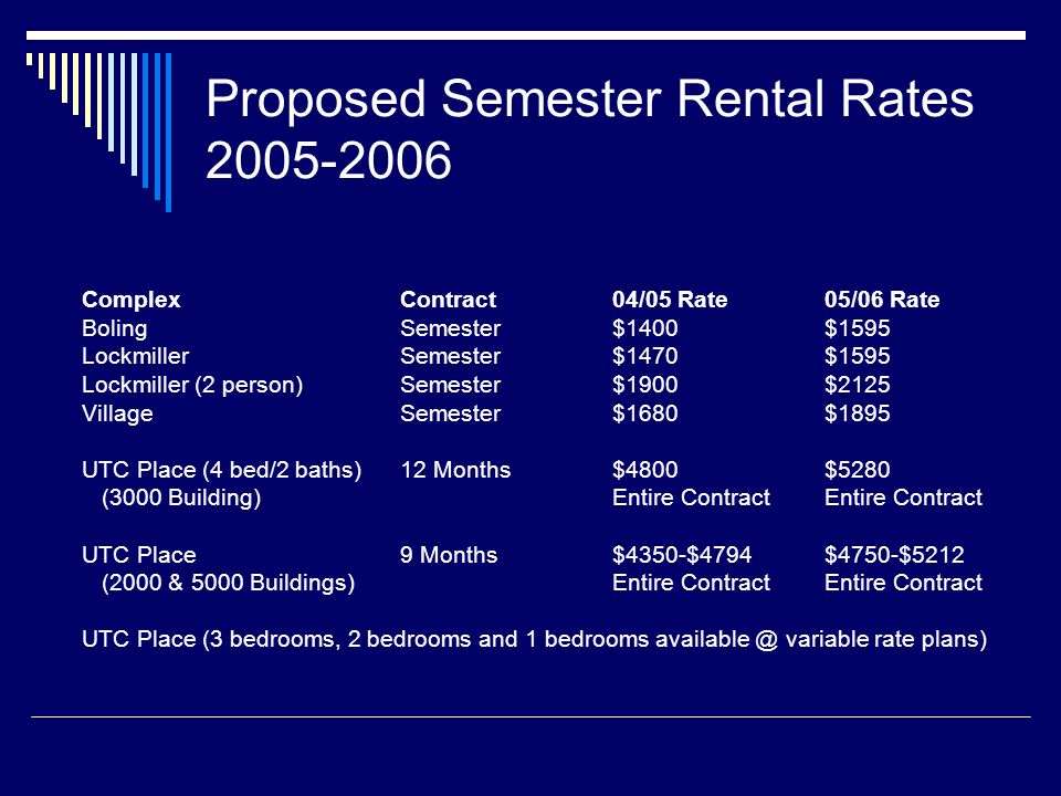 Proposed Semester Rental Rates 2005-2006 ComplexContract04/05 Rate05/06 Rate BolingSemester$1400$1595 LockmillerSemester$1470$1595 Lockmiller (2 person)Semester$1900$2125 VillageSemester$1680$1895 UTC Place (4 bed/2 baths)12 Months$4800$5280 (3000 Building)Entire ContractEntire Contract UTC Place9 Months$4350-$4794$4750-$5212 (2000 & 5000 Buildings)Entire ContractEntire Contract UTC Place (3 bedrooms, 2 bedrooms and 1 bedrooms available @ variable rate plans)