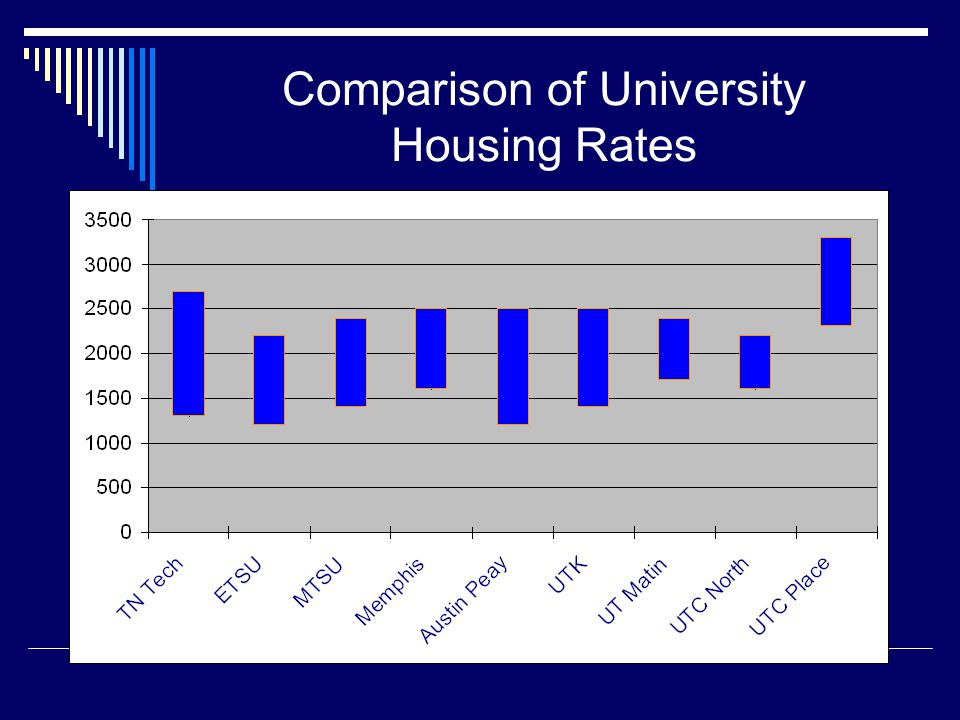 Comparison of University Housing Rates