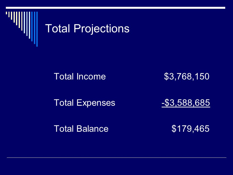 Total Projections Total Income $3,768,150 Total Expenses-$3,588,685 Total Balance $179,465