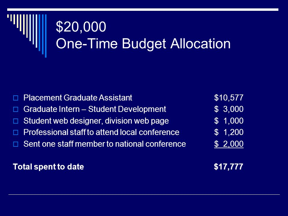 $20,000 One-Time Budget Allocation Placement Graduate Assistant$10,577 Graduate Intern – Student Development $ 3,000 Student web designer, division web page$ 1,000 Professional staff to attend local conference $ 1,200 Sent one staff member to national conference $ 2,000 Total spent to date $17,777