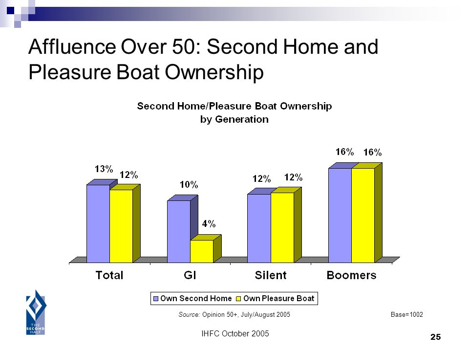 IHFC October 2005 25 Affluence Over 50: Second Home and Pleasure Boat Ownership Source: Opinion 50+, July/August 2005Base=1002
