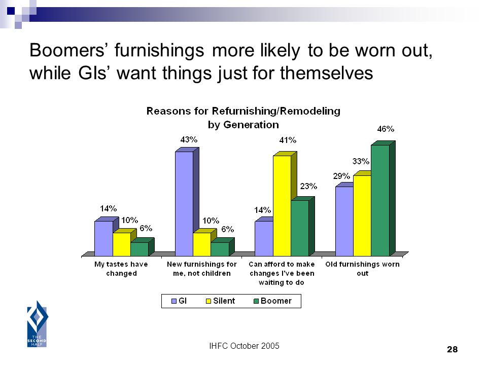 IHFC October 2005 28 Boomers furnishings more likely to be worn out, while GIs want things just for themselves