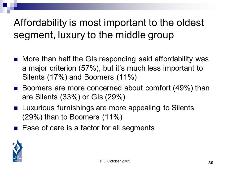 IHFC October 2005 30 Affordability is most important to the oldest segment, luxury to the middle group More than half the GIs responding said affordab