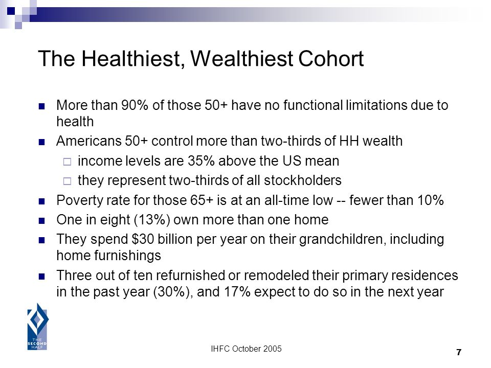 IHFC October 2005 7 The Healthiest, Wealthiest Cohort More than 90% of those 50+ have no functional limitations due to health Americans 50+ control mo