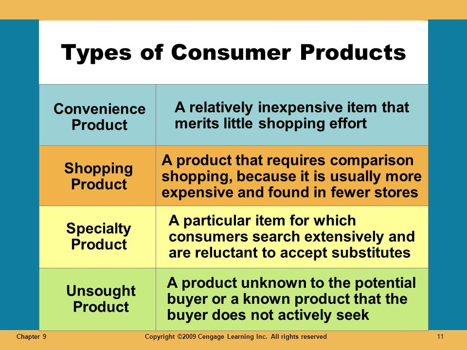 Chapter 9Copyright ©2009 Cengage Learning Inc. All rights reserved 11 LO 2 Types of Consumer Products Market Development Diversification Increase mark