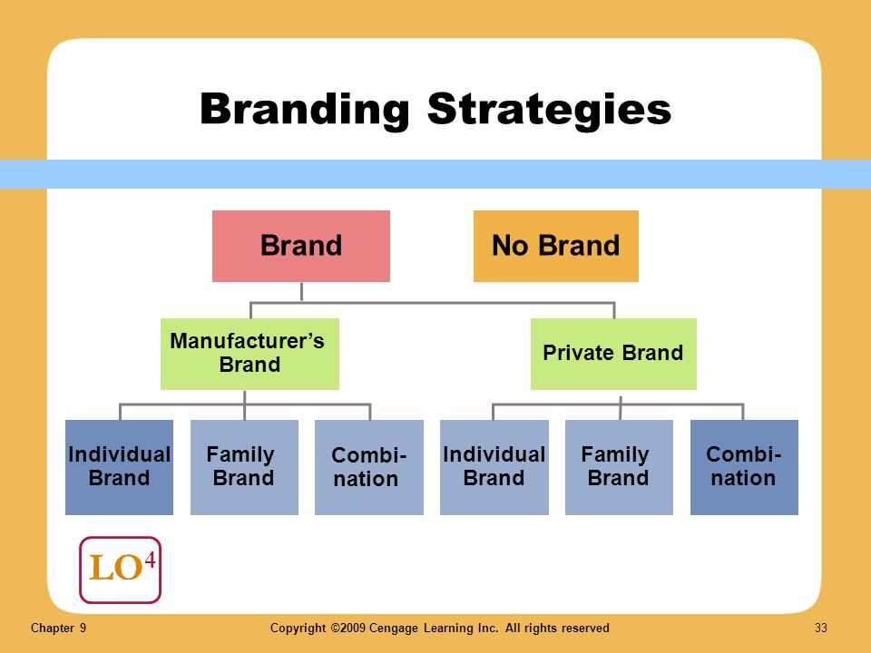 Chapter 9Copyright ©2009 Cengage Learning Inc. All rights reserved 33 LO 4 Branding Strategies BrandNo Brand Manufacturers Brand Private Brand Individ