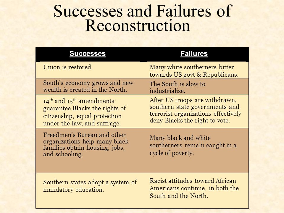 Reconstruction Ends There were five main factors that contributed to the end of Reconstruction. Corruption: Reconstruction legislatures & Grants admin