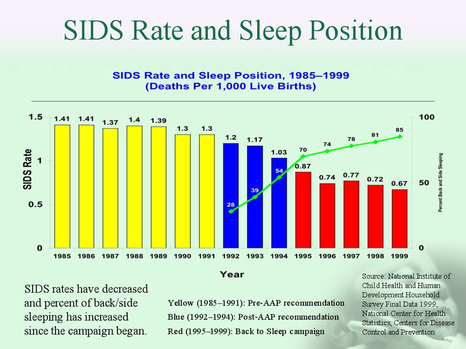 SIDS Rate and Sleep Position Source: National Institute of Child Health and Human Development Household Survey Final Data 1999, National Center for Health Statistics, Centers for Disease Control and Prevention SIDS rates have decreased and percent of back/side sleeping has increased since the campaign began.